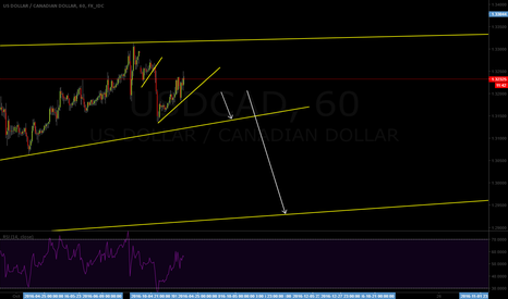 USDCAD: Possible sell setup to get into the big short on USDCAD