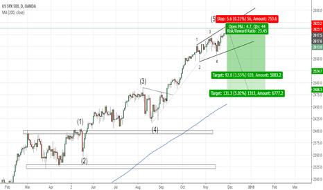SPX500USD: SPX(daily chart). Extended fifth Elliott Wave.