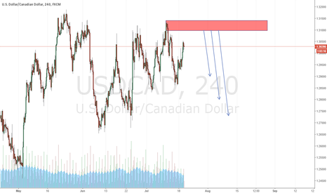 USDCAD: Just Short it