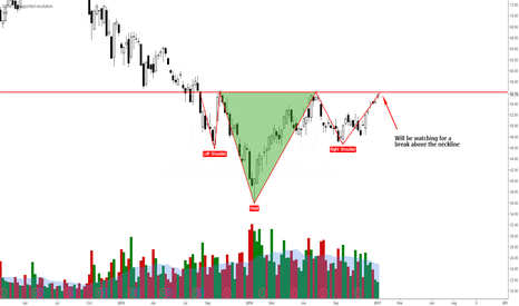 RDS.A: RDS.A - Inverse Head and Shoulders Pattern