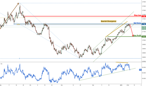 NZDUSD: NZDUSD starting to drop, now testing major support