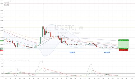 LTCBTC: LTCBTC ready for a break to the upside?