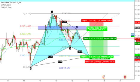 CHFJPY: GARTLEY BUY PATTERN