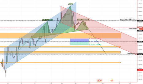 GBPCAD: HnS di GBPCAD Timeframe 1H