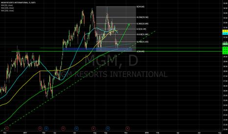 MGM: MGM - rebound