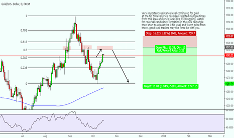 XAUUSD: Gold important support coming up look for sell.