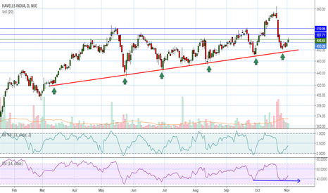 HAVELLS: Havells probability of an upside movement.....