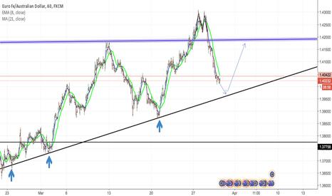 EURAUD: EUR/AUD Possible Long