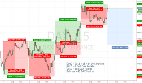 DAX: DAX Handelssystem LONG