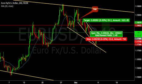EURUSD: Buy with resistant target