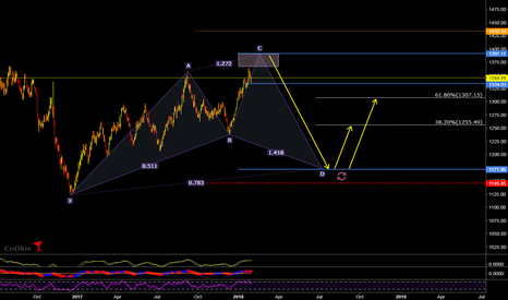 XAUUSD: GOLD LONG TERM CoOkie SETUP..