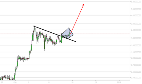 EMC2USD: EMC2USD - PRICE HAS BROKEN OUT..