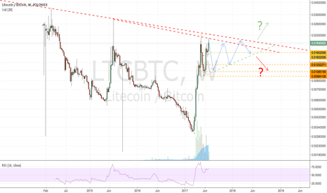 LTCBTC: Something that might happen