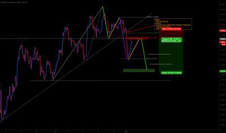 GBPCHF: GBPCHF @ Key Structure Level