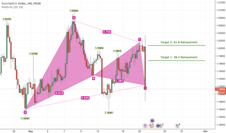 EURUSD: Buy EURUSD Short Term Based On Bullish Gartley Pattern