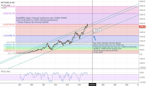 BANKNIFTY: 18300-17000 will be the buy point near channel