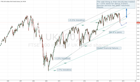 UK100: UK100, short term short, then bounce - updated 1 Feb 15, 3 July