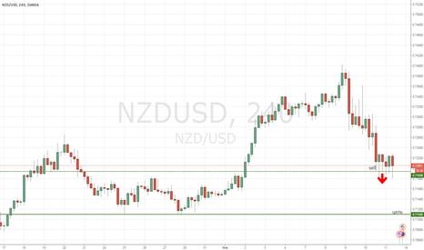 NZDUSD: NZD/USD идем вниз