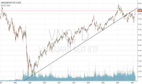 VNQ: Real estate right below a 7-year resistance line.