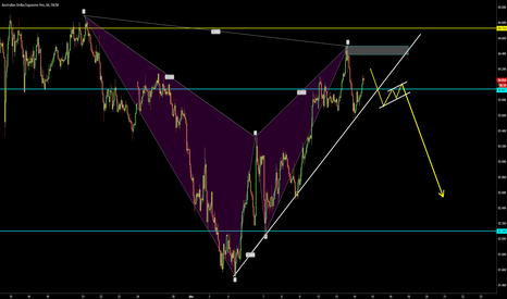 AUDJPY: AUDJPY BAT and Trendline Setup