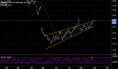 X: Limited risk opportunity to sell $X