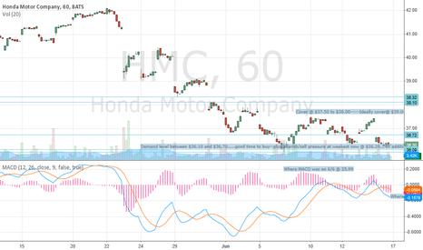 HMC: Honda---In for reversal---Long