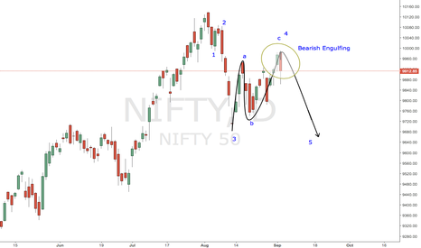NIFTY: #NIFTY Bearish Engulfing