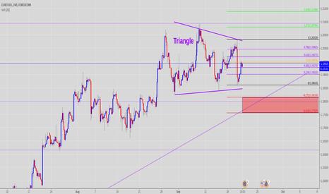 EURUSD: EUR/USD Triangle