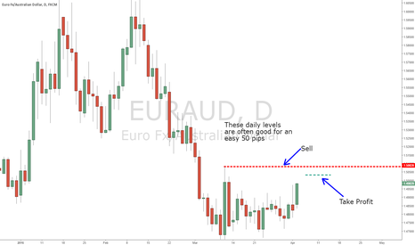 EURAUD: EURAUD Short Scalp