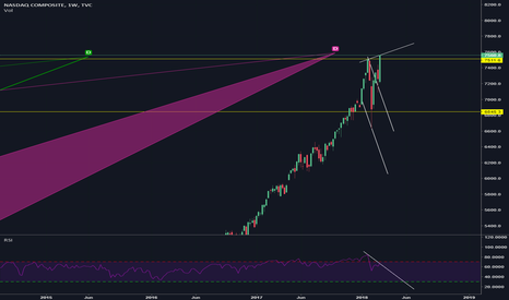 IXIC: MASSIVE RSI DIVERGENCE WEEKLY