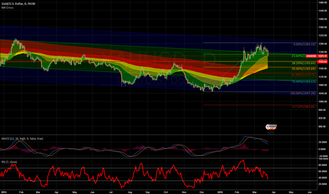 XAUUSD: Gold - Look for shorting entries to 1193 or further