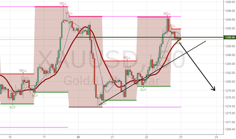 XAUUSD: Sell play for Gold