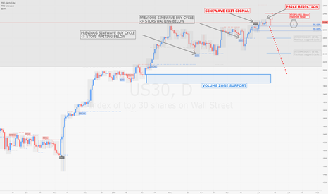 US30: DOW / D1 : Rejet de prix hier, possible signal de vente