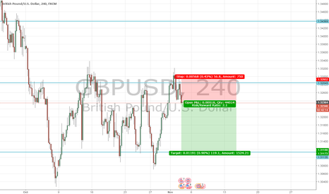 GBPUSD: GBP/USD to go lower on interest rate increase?