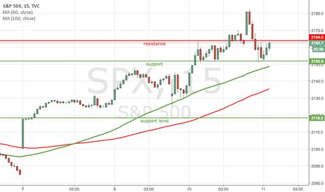 SPX: S&P500 taking a break from a bullish trend?