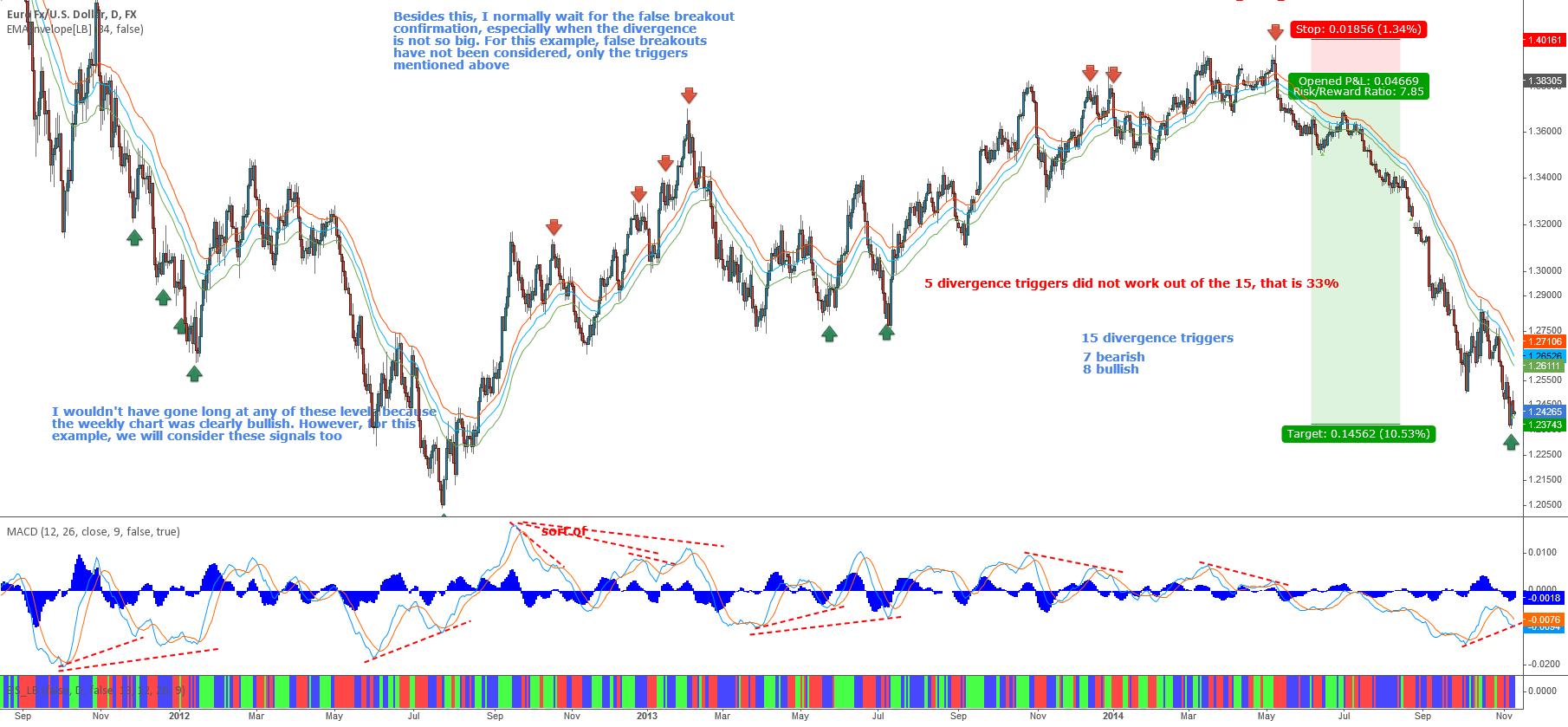 EURUSD - Sep2011 - Nov2014 divergences