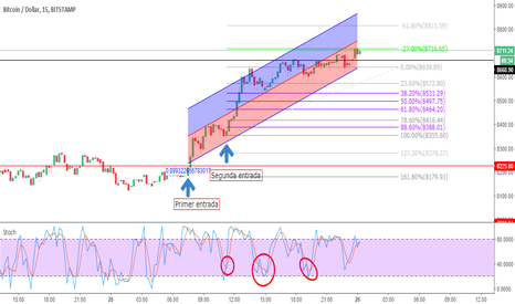 BTCUSD: Idea links to operadora BTCUSD  in long, in M15