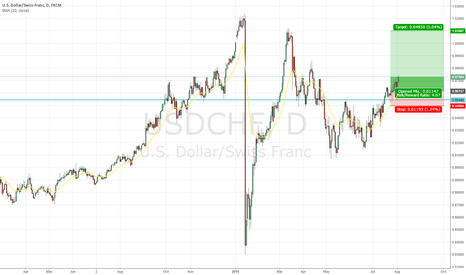 USDCHF: Dont ignore this CHF pair!