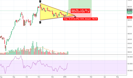 DHFL: DHFL - Triangle Breakout