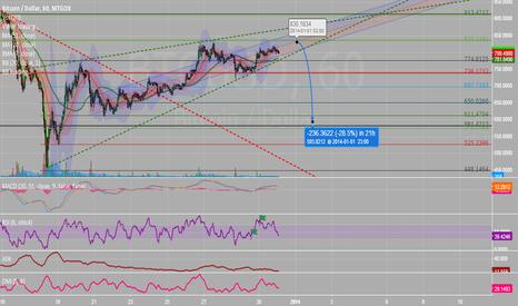 BTCUSD: Rising wedge pattern