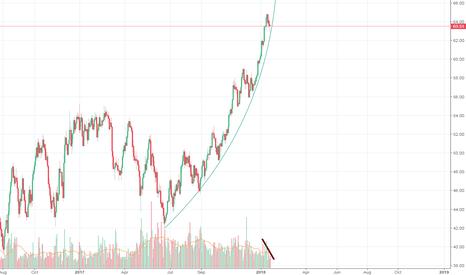 USOIL: Oil Week of Jan 15