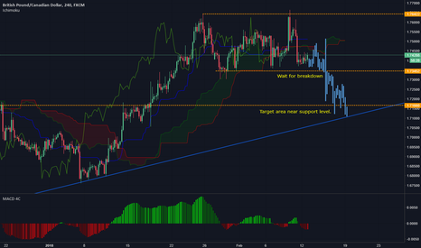 GBPCAD: GBPCAD - Potential short trade