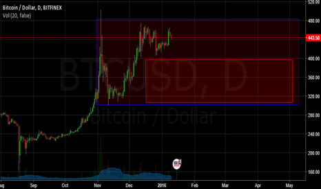 BTCUSD: Highly Volatile and more intra-day Chop Chop
