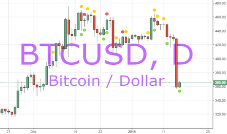 BTCUSD: Mike Hearn Quitting is good for China