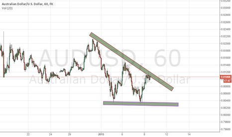 AUDUSD: Looking for a Clear Sign.