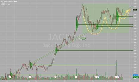 JACK: Jack In The Box - JACK - Daily - Bullish Consolidation & trend