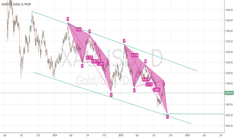 XAUUSD: gold same pattern