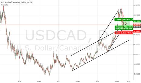 USDCAD: usd cad long D