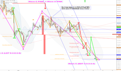 XAUUSD: Update: Today-EW-Target: 1159: subwave (iii) RED in Action