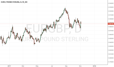 EURGBP: Look out to short